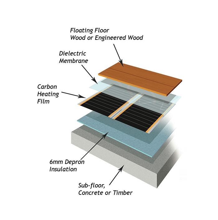 Let Us Help You Choose The Ideal Underfloor Heating System For You